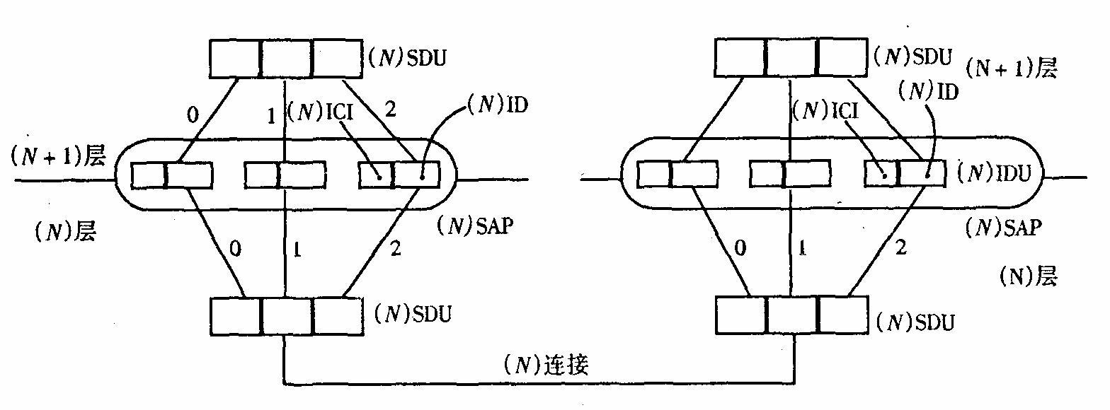 计算机网络的体系结构与协议