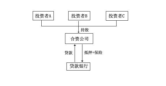 股权式合资结构示意图