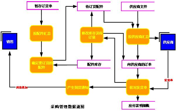 库存管理数据流图