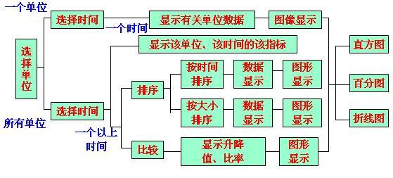 系统逻辑功能的划分: 对角线上的各个小方块就是各个子系统。 数据资源分布 小方块内部:产生和使用的数据今后主要考虑放在本子系统的计算机设备上处理 小方块外部:表示系统之间的数据连接,这些数据资源今后应考虑放在网络服务器上,供子系统共享或通过网络来相互传递数据。 六、系统化分析 6、数据属性分析 数据用属性名和属性的值描述。 数据属性包括静态属性和动态属性。 1)静态属性分析。分析数据的的类型、数据的长度、取值范围和发生的业务量。 2)动态属性分析。 固定值属性放在主文件中 固定个体变动属性放在周转文