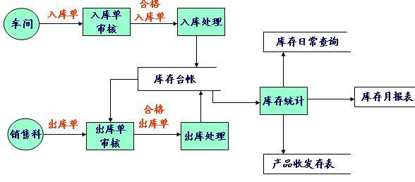 3)库存统计 3,数据流程图