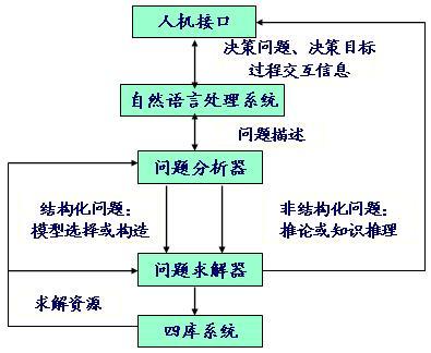 智能决策支持系统的结构