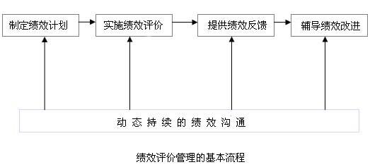 绩效评价管理的基本流程:如图