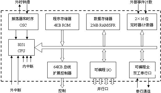 Cy(PSW.7) 进位标志位。Cy是PSW中最常用的标志位。由硬件或软件置位和清零。它表示运算结果是否有进位(或借位)。如果运算结果在最高位有进位输出(加法时)或有借位输入(减法时),则Cy由硬件置1,否则Cy被清0。 AC(PSW.6) 辅助进位(或称半进位)标志。当执行加减运算时,运算结果产生低四位向高四位进位或借位时,AC由硬件置1;否则AC位被自动清0。 F0(PSW.