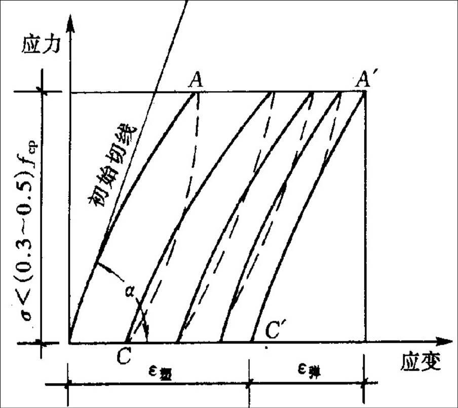 图4-27 低应力下重复荷载的应力-应变曲线-土木工程材料