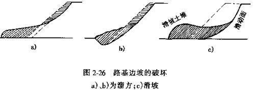 2.5 路基的变形,破坏及防治