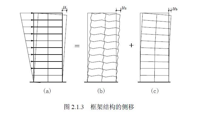 框架结构可分为现浇式