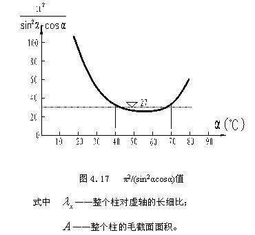 14(a)]由于y轴的回转半径小得多