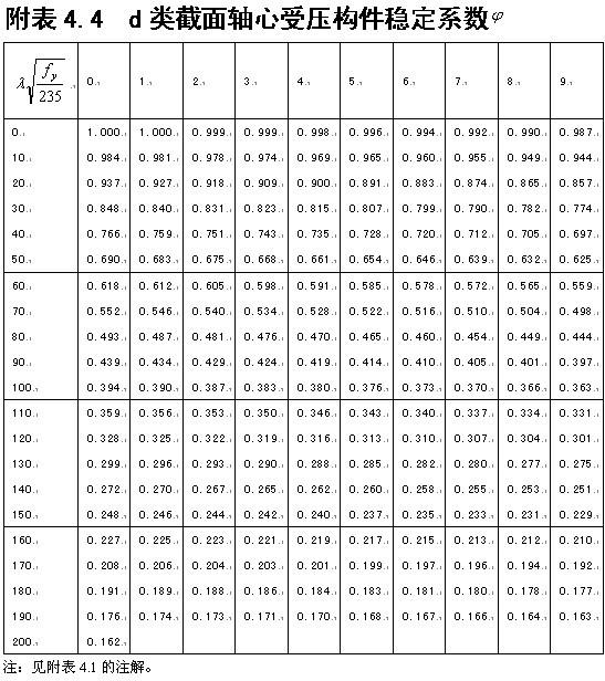 一般是根据回转半径确定所需截面的高度h和宽度b
