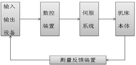 数控机床的组成和分类