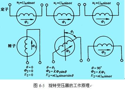 互感耦合反馈正弦振荡电路图