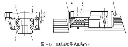 2) 特点: 摩擦损失小,传动效率高,可达0.90~0.96; 预紧后,可完全消除间隙,提高传动刚度和精度; 摩擦阻力小; 平稳、无爬行; 磨损小、精度保持好、寿命长; 发热量小,因此适应高速运动; 具有运动的可逆性: 螺母、丝杠均可作主动件或从动件。故不能自锁、丝杠立式使用需增加制动装置。 2.