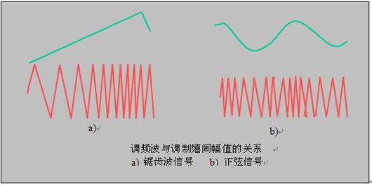 调频波的瞬时频率可表示为