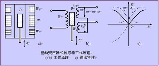 原理:把被测量转换为电感量变化的一种装置。(基于电磁感应原理) 分类:(1)自感式 (a) 可变磁阻(b) 涡流式 (2)互感式差动变压器式  一.自感式 1、可变磁阻 构造原理见下图,由电工学线圈自感量L为 式中W线圈匝数 Rm磁路总磁阻[H-1](亨)经推导,可得到电感为  式中表明:自感 L 与气隙 成反比,与气隙导磁截面积 A0 成正比。当固定 A0 变化 时,L与 呈非线性关系,此时传感器灵敏度 S 为  从式中看出,灵敏度S与气隙长度平方成反比,越小,S 越高。如果S不是常数会出现