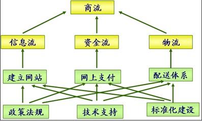 电子商务系统的体系结构