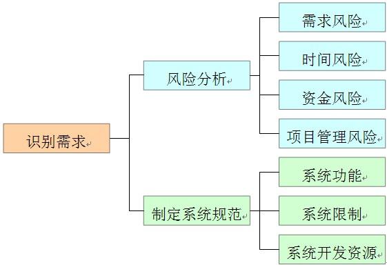 嵌入式系统项目开发生命周期