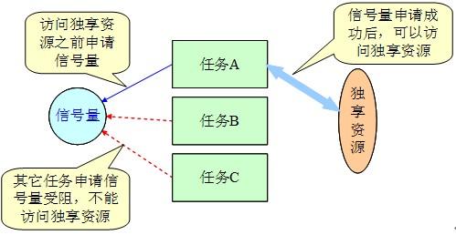 如何建立嵌入式系统开发平台