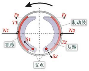 ,由于两蹄压紧制动鼓,所以鼓对两蹄作用有法向反力N -吉林大学网高清图片