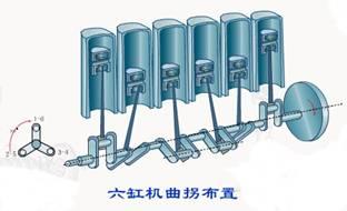 v型发动机的连杆轴颈数等于气缸数的一半.图片