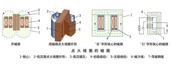 凸轮轴通过离心点火提前调节器与分电器轴相连