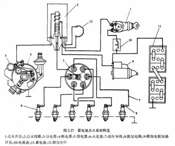发动机点火系和起动系