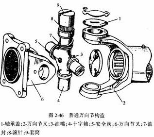 传给左、右半轴.图2-48为主减速器示意图.   汽车传动轴一高清图片