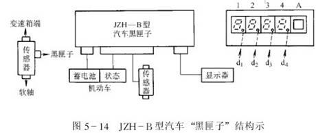 显示器通讯接口为双向接口,通过该接口专用的数据采集处理器能采集