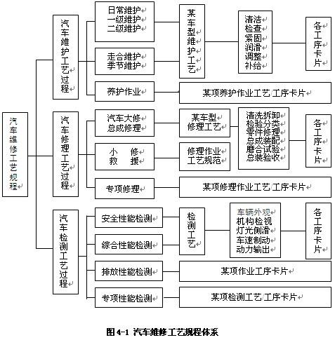 《商用汽车发动机大修竣工出厂技术条件》,gb/t5336-2005《大客车车身