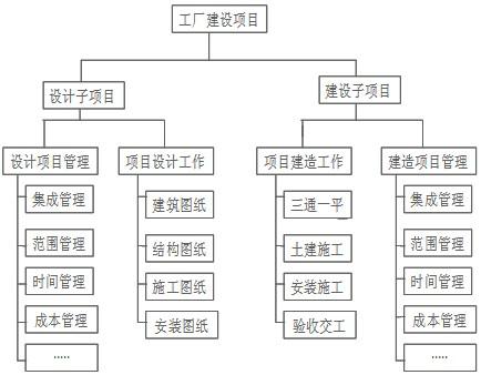 (3)项目资源分解结构