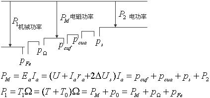 串励直流电动机由于它的机械特性(图2)接近恒功率