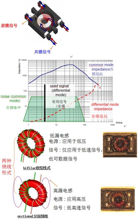 线圈对交流电流阻碍作用的大小称感抗xl