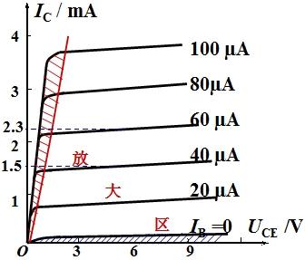 结面积小,因此结电容小,允许通过的电流也小,适用于高频电路的检波或