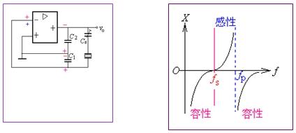 为了产生正弦波,必须在放大电路里加入正反馈