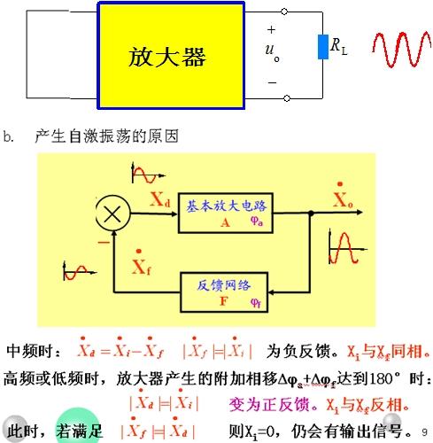 产生正弦波的条件与负反馈放大电路产生自激的