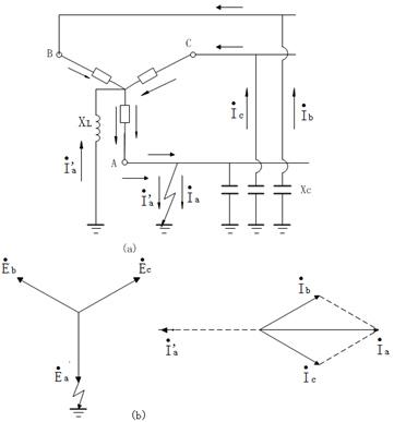 有些配电网的中性点采用了经低电阻