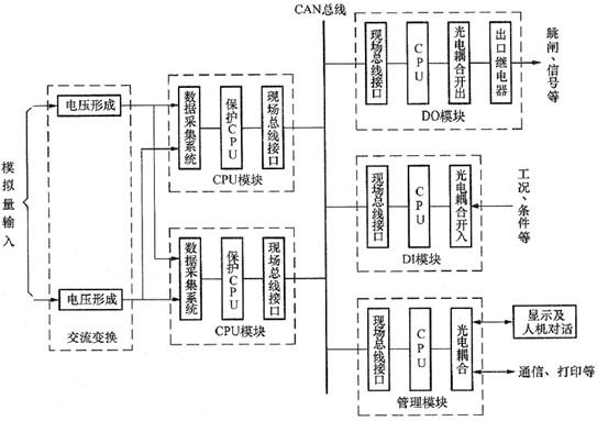 第二节 微机保护基本硬件构成 本节将要介绍微机保护装置硬件系统构成以及微机保护装置的几种典型结构。 一、微机保护装置硬件系统构成 以下主要介绍微机保护装置硬件系统构成和微机继电保护装置硬件系统功能。 1. 微机保护装置硬件系统构成 (1)数据采集部分(包括电流、电压等模拟量输入变换、低通滤波回路、模数转换等)。 (2)数据处理、逻辑判断及保护算法的数字核心部分(包括CPU、存储器、实时时钟、WATCHDOG等)。 (3)开关量输入/输出通道以及人机接口(键盘、液晶显示器)。 2.