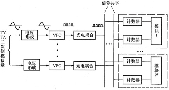 vfc型的模数转换是将电压模拟量变换为一串,脉冲信号的频率正比于模拟