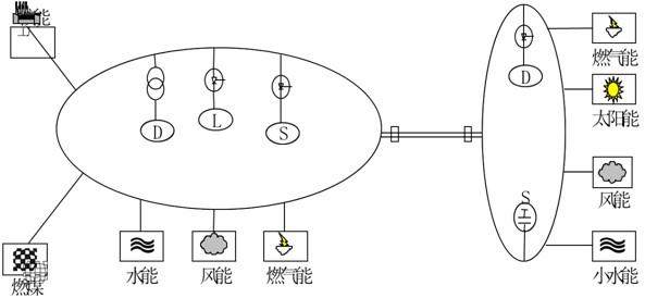 2. 智能化的电气设备需要更多的信息交流 (1)智能化电气设备的三个发展阶段: 掌握电力系统的运行状态; 监视电气设备的工作状态; 决定电气设备的运行性能与检修。 (2)用大功率电力电子装备提高控制的柔性: 柔性输电与紧急控制; 无功功率的动态补偿; 电力系统的无功优化。 (3)发、变电设备的经济运行: 自动发电控制AGC; 电力系统经济运行; 电力系统的自动化。 二、电气主设备维护 这部分将要介绍电气主设备的预知维修知识。 1.