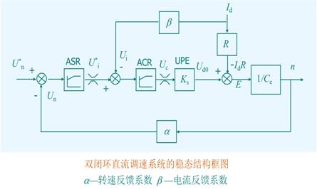 电流双闭环直流调速系统为重点来说明这