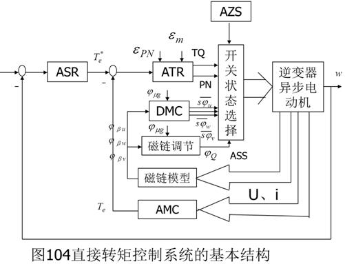 控制特点 与VC系统一样,它也是分别控制异步电动机的转速和磁链,但在具体控制方法上,DTC系统与VC系统不同的特点是: 1) 转矩和磁链的控制采用双位式砰-砰控制器,并在 PWM 逆变器中直接用这两个控制信号产生电压的SVPWM 波形,从而避开了将定子电流分解成转矩和磁链分量,省去了旋转变换和电流控制,简化了控制器的结构。 2) 选择定子磁链作为被控量,而不象VC系统中那样选择转子磁链,这样一来,计算磁链的模型可以不受转子参数变化的影响,提高了控制系统的鲁棒性。如果从数学模型推导按定子磁链控制的规律,显然