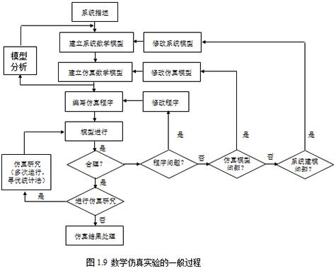 高等教育形式结构