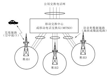 移动通信原理及应用