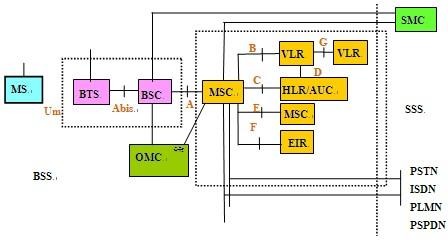 1,gsm系统总体结构