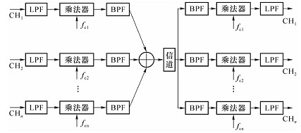 在发送端各消息首先经过低通滤波器,然后进行调制(例如线性调制ssb).