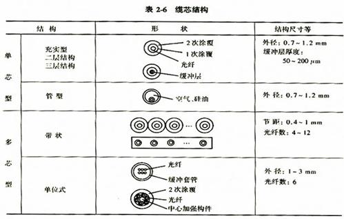 院——光纤通信原理