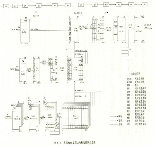 2.虚容器VC VC是用来支持SDH通道层连接的信息结构,它是由标准容器c的信号再加上用以对信号进行维护与管理的通道开销(POH)构成的.虚容器又分为高阶VC和低阶VC,很明显能够容纳高阶容器的VC为高阶虚容器,容纳低阶容器的VC为低阶虚容器. 无论是高阶虚容器,还是低阶虚容器,它们在SDH网络中始终保持独立的、相互同步的传输状态,即其帧速率与网络保持同步,并且同一网络中的不同VC的帧速率都是相互同步的,因而在VC级别上可以实现交叉连接操作,从而在不同VC中装载不同速率的PDH信号.另外,VC信号仅在PD