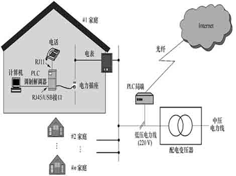 ● 系统拓扑图        电力线载波接入系统框图如图1.
