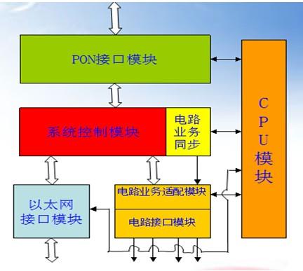 输入的e1数据流在电路接口模块经过hdb3解码模块的处理,分离出时钟