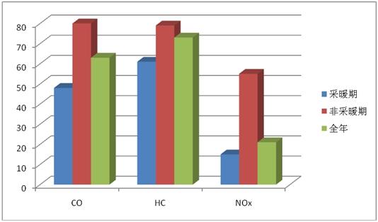 吉林大学网络教育学院——汽车排放与污染控制