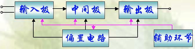 在模拟集成电路中,发展最早、应用最广的是集成运算放大器。这是一种高放大倍数的直接耦合放大电路。由于最初是用于数值运算,所以称为运算放大器。 目前经历了四代产品: 第一代产品 沿用了分立元件放大电路的思想,采用了集成数字电路的制造工艺,利用了少量横向PNP管,构成以电流源做偏置电路的 三级直接耦合放大电路。 第二代产品 普遍采用有源负载,简化了设计,并使开环增益明显提高。 第三代产品 输入极采用了超管,值高达1000-5000倍,而且版图设计上考虑了热效应的影响,从而减小了失调电压、失调电流及它们的温漂,
